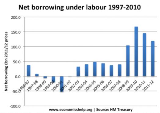 labour-borrowing